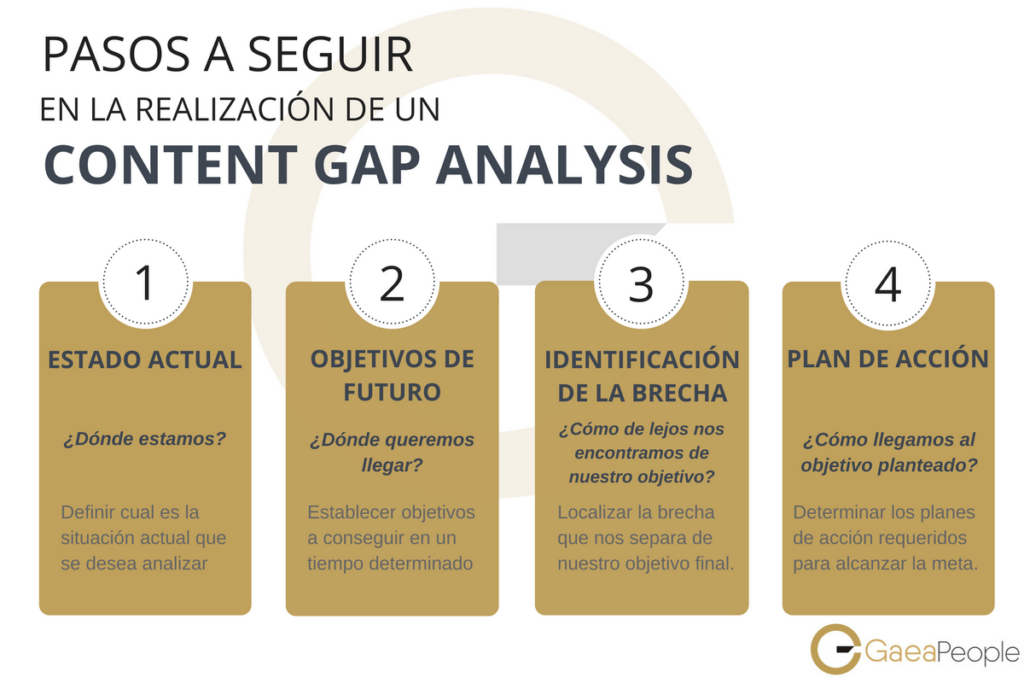 Content GAP Analysis