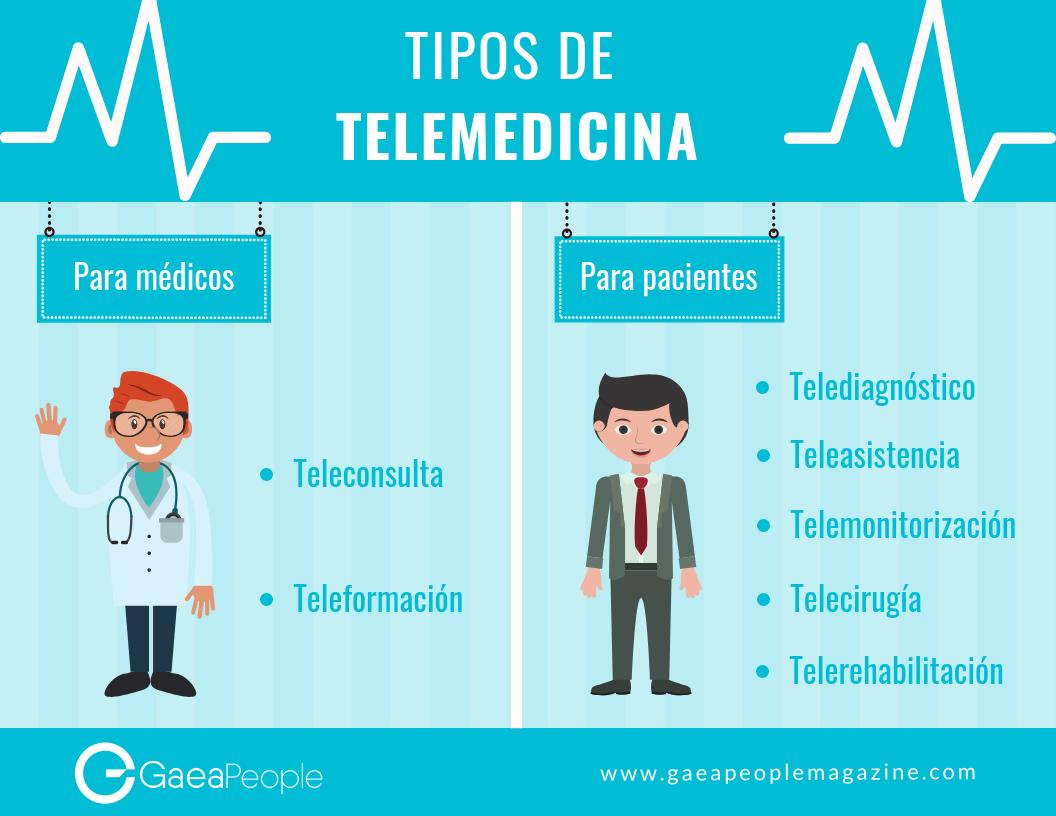Infografia de tipos de telemedicina
