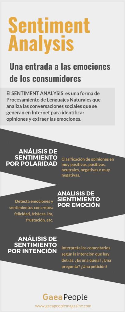 Infografía Sentiment Analysis
