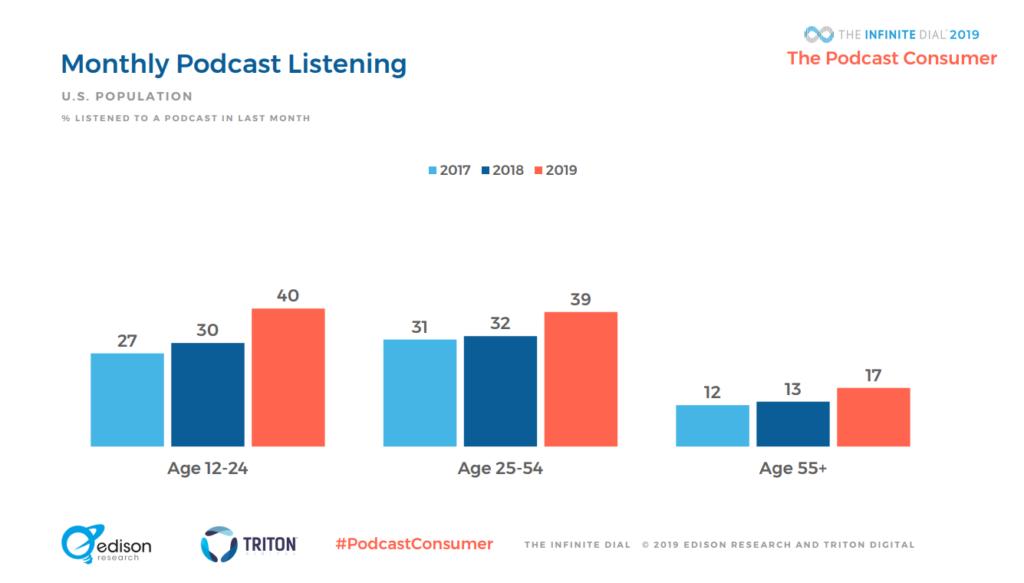 Demográfico uso podcasts USA 2019