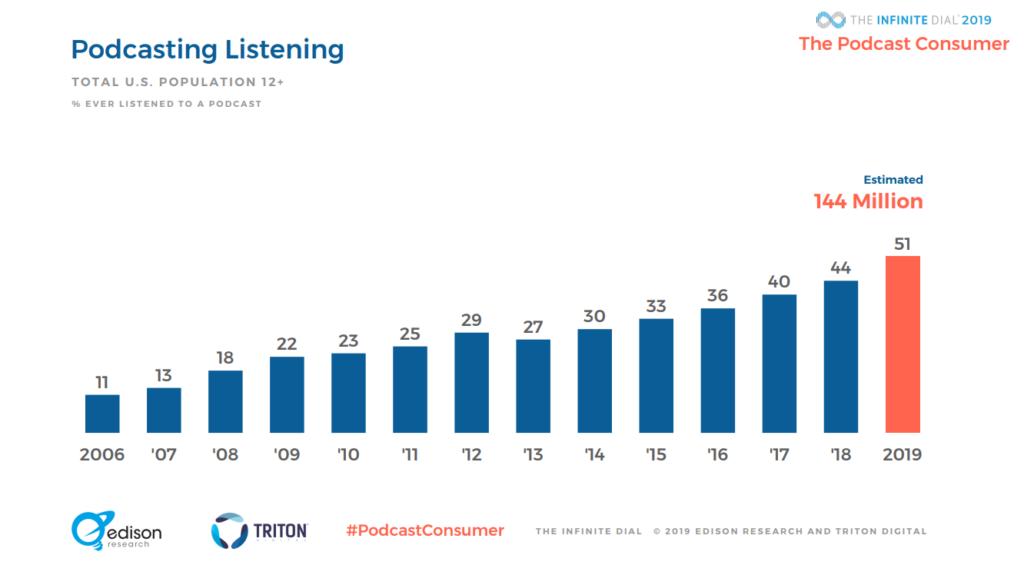 Estudio sobre el uso de podcasts en USA
