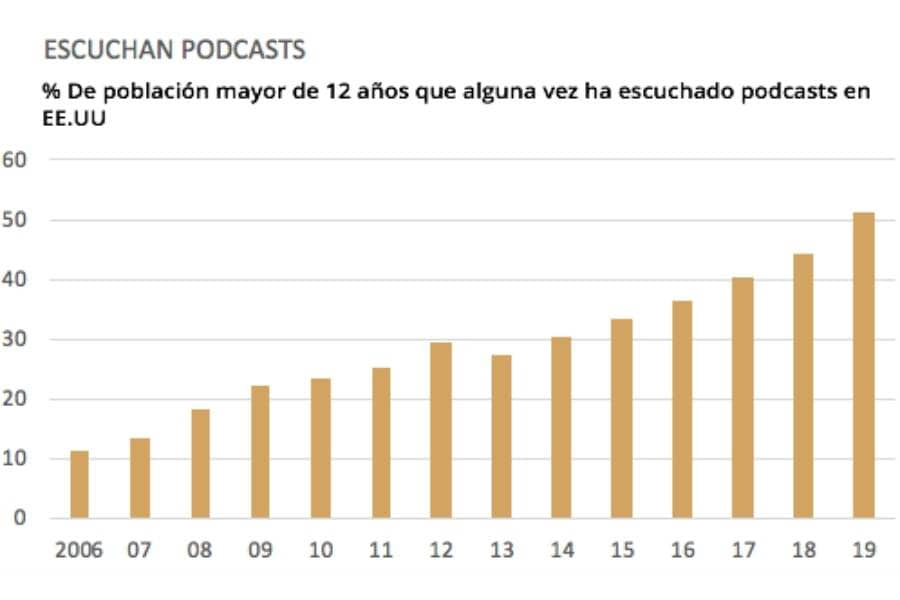 población mayor de 12 años que alguna vez han escuchado podcasts en EE.UU