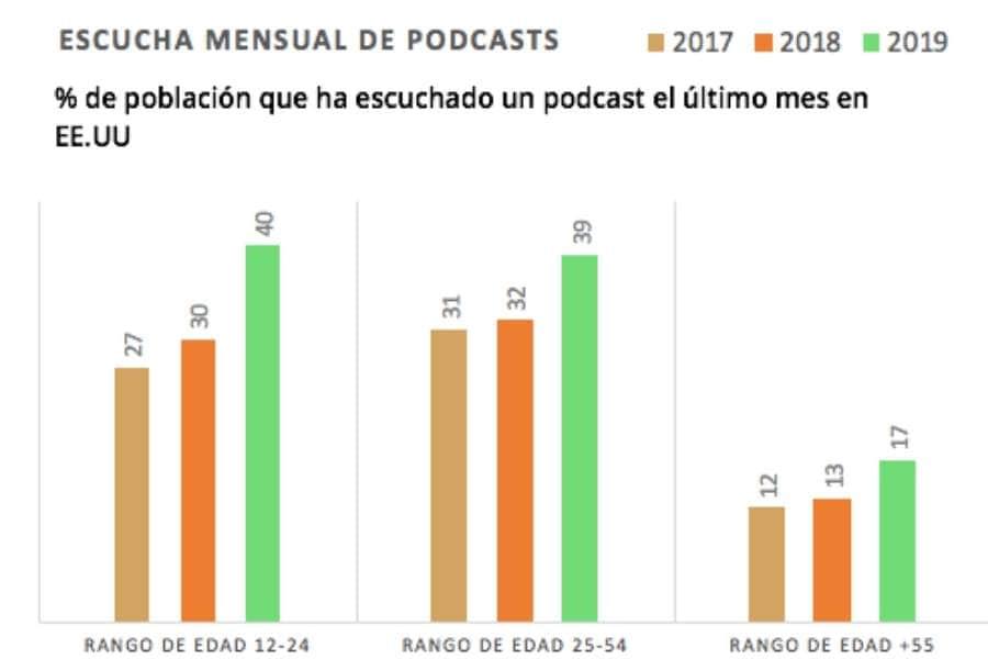 Gráfico de la escucha mensual de podcasts en EE.UU