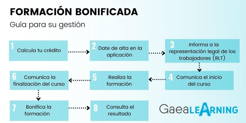 Infografía sobre los pasos para la formación bonificada