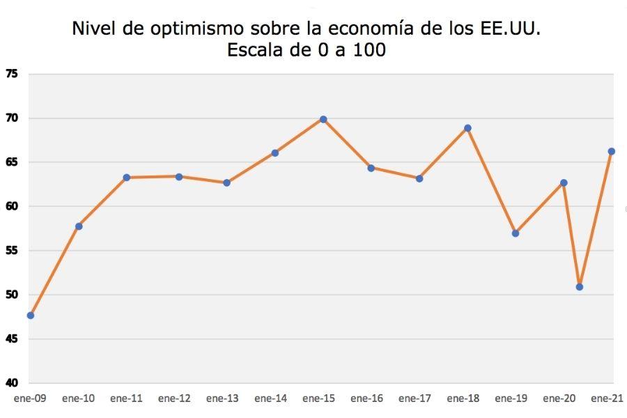 Nivel de optimismo sobre la economía de los EE.UU. Escala de 0 a 100