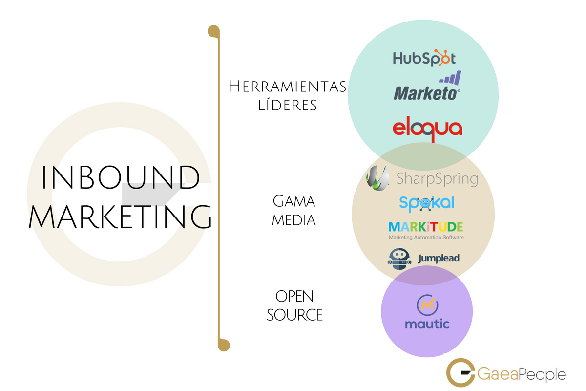 Herramientas inbound marketing GaeaPeople