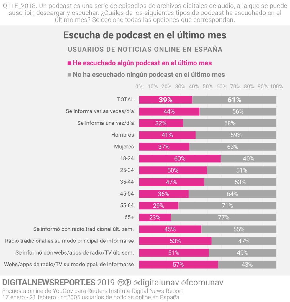 Uso de podcasts en España 2019