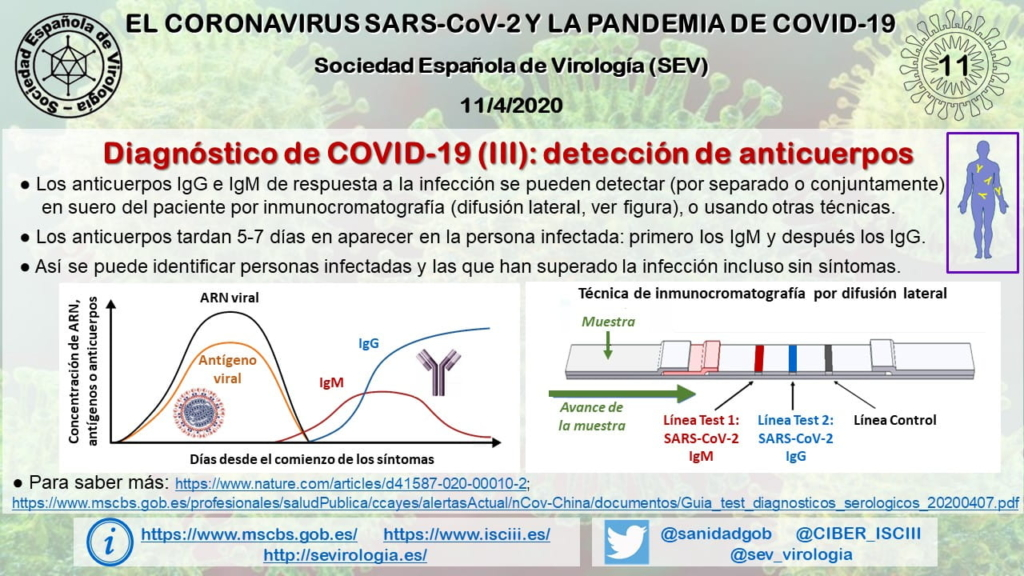 Diagnostico de COVID-19