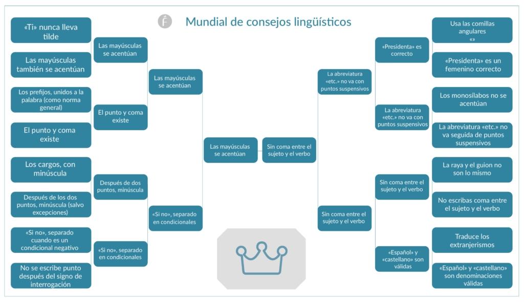 Consejos lingüístico-Fundeu