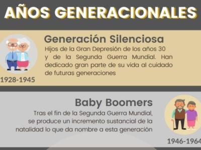 Infografía años generacionales